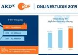 Screenshot Infografik der ARD-ZDF-Onlinestudie 2019